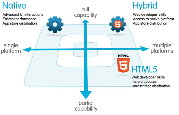 native_html5_hybrid